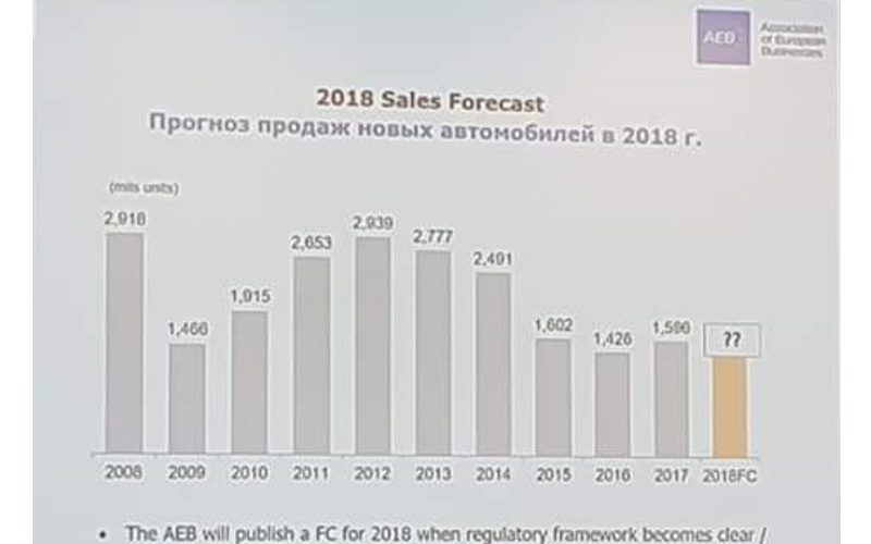 AEB has declined to make a forecast on Russian automobile market for 2018